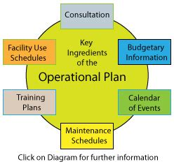 operational planning budgetary information in the