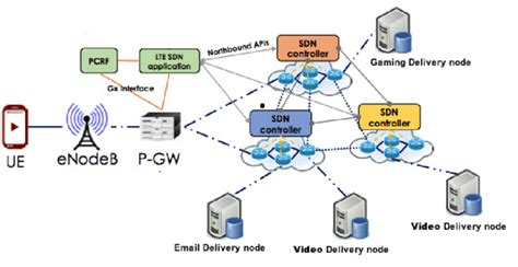 Mobile Network Topology Diagram