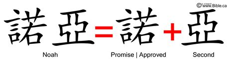 biography meaning in chinese bible evidences chinese language characters words noah
