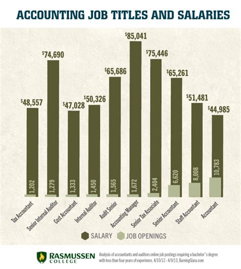 Accounting Salary With Cpa And Mba by What Types Of Accounting Are For A Career Change