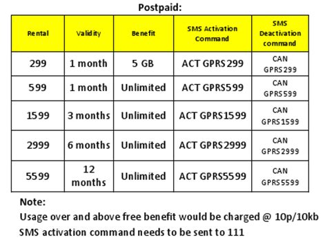 vodafone gujarat new gprs plans