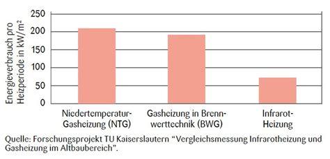 gasheizung einbauen kosten heizung einbauen kosten altbau eine kann auch ein