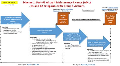 Ky Aoc Background Check Continuing Airworthiness Easa