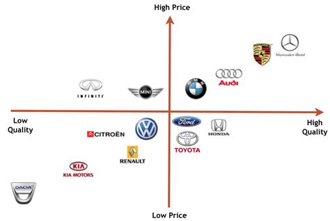 perceptual map perceptual maps marketing audit of renault volkswagen
