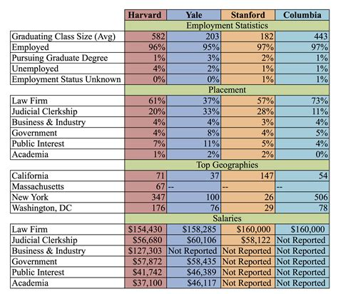 Average Yale Mba Salary by Yale School The Harvard Record