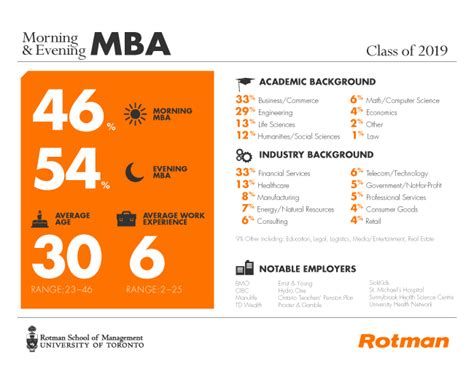 In My Mba Program Talk Much In Class by Morning Evening Part Time Mba Rotman School Of Management
