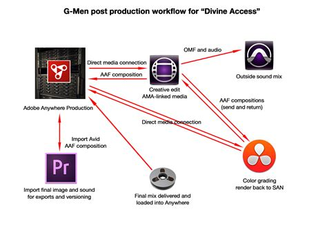 post production workflow post production workflow kick post production