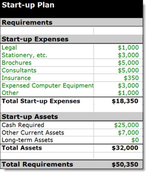 cafe start up costs template plan as you go 4 flesh bones bplans