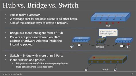 Switch Hub Router network what does a switch do against a packet sniffing