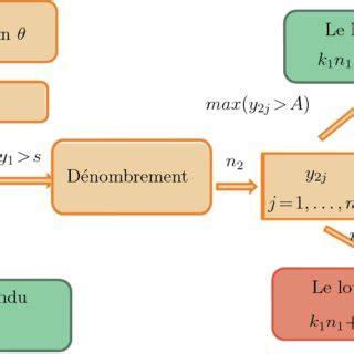 Pdf Optimisation D Un Plan D 233 Chantillonnage Selon Le