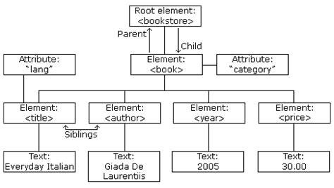 xml tutorial node xml tree