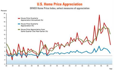 statistics rates of home price appreciation