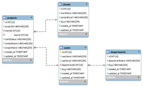 Design Guidelines Database | database design guidelines stack overflow