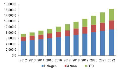 Lighting High Market Automotive Lighting Market Trend Global Industry Report 2022