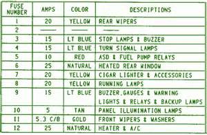 1995 Jeep Fuse Panel 1995 Jeep Wrangler Fuse Box Diagram Circuit Wiring Diagrams