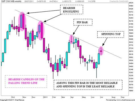 line pattern analysis stock market chart analysis nifty weekend update