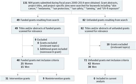 Research Letter Jama Oncology A Comparison Of Research Grants Targeting Skin Cancer Cancer Screening Prevention