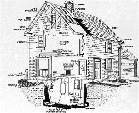 House System by Carolinas Home Inspections Llc About Us
