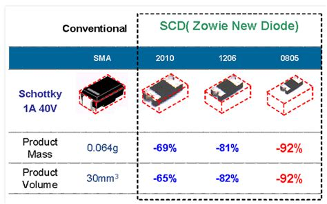 zowie schottky diode the lowest vf rectifiers about us zowie technology corporation