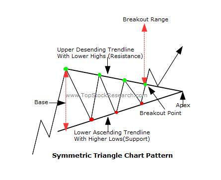 candlestick pattern descending triangle symmetric triangle chart pattern sle tutorials