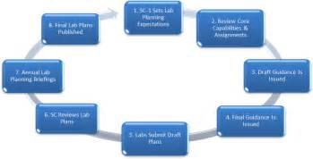 laboratory planning process u s doe office of science sc
