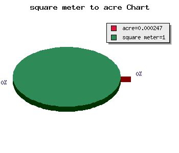 square to m2 square meter to acre calculator area m2 to acre conversion
