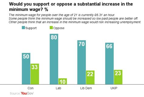 tow boat us salary yougov cross party support for raising minimum wage