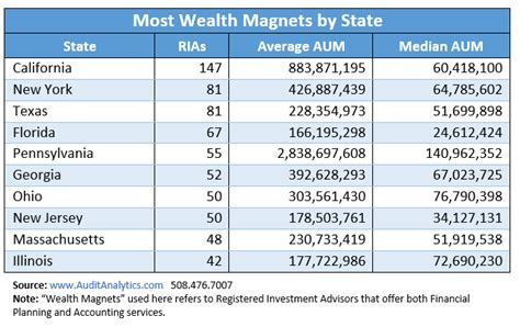 table wealth management wealth magnets assets management at top cpa