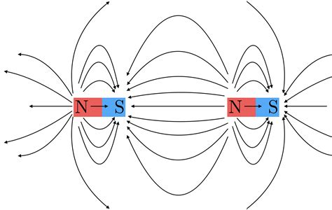 diagram of a magnetic field magnetic field lines brilliant math science wiki