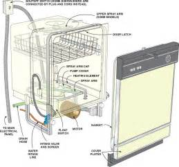 Kitchenaid Refrigerator Odor Problems 10 Common Dishwasher Problems And How To Troubleshoot Them