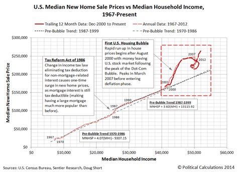 the second u s housing political calculations