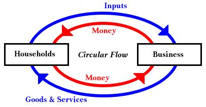 circular flow diagram definition the equation of exchange