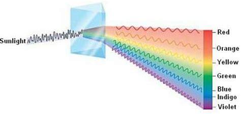 Visible Light Spectrum Definition by Absorption And Emission Spectra Chemistry Class 11