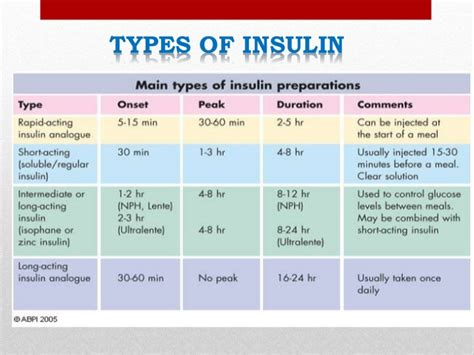 insulin administration diagram insulin administration related keywords insulin
