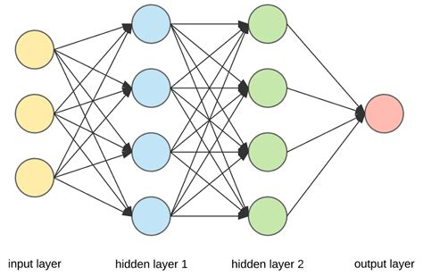 pattern classification in artificial neural network applied deep learning part 1 artificial neural networks