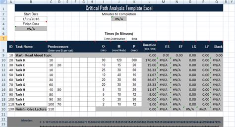 Critical Path Analysis Template Excel Project Management Templates And Certification Excel Project Management Critical Path Template