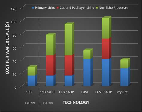 canon cost cost of ownership canon nanotechnologies