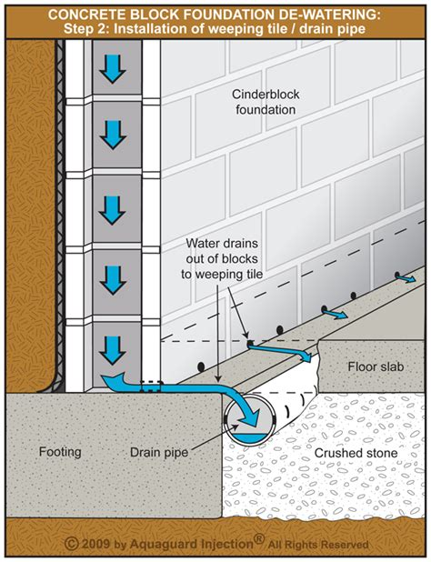 Interior Drain Tile System by Concrete Block Foundation De Watering Step 2 Weeping