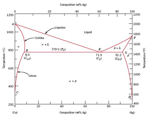 lead silver system phase diagram at 170 176 c what is the maximum solubility the chegg