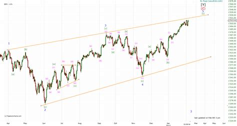 pug elliott wave technical analysis and elliott wave theory spx elliott wave count 5 february 2013