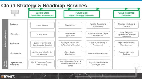 enterprise transformation through cognizant s xaas fabric