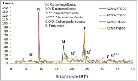 xrd pattern of bentonite xrd patterns of calcined and acid treated bentonite sles