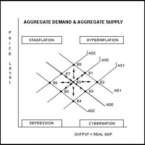 aggregate demand aggregate supply diagram lesson3
