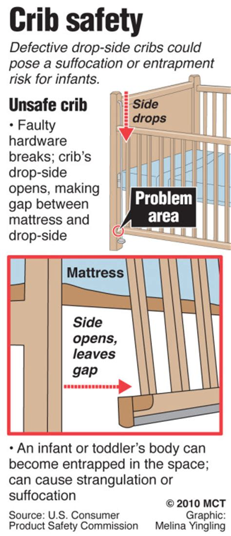 Crib Guidelines by Drop Side Baby Crib Manufacturers Issued Ultimatum Steel