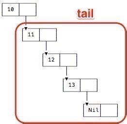 scala pattern matching tail recursion recursion let s look at lists alvinalexander com