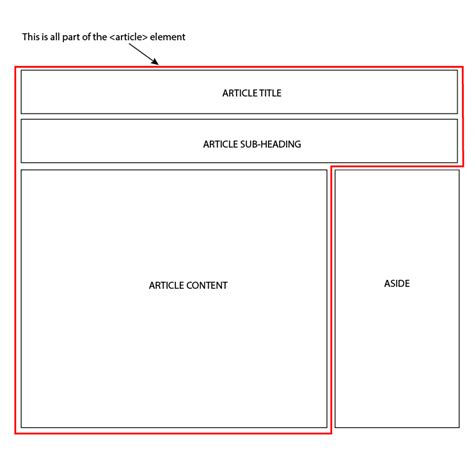 html layout split html is it possible to split a grid item to allow