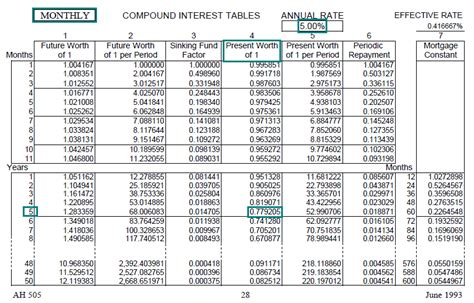 future value compound interest table annuityf table discount factor annuity