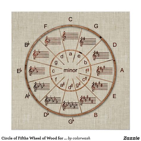 circle of fifths tattoo circle of fifths wheel of wood for musicians poster