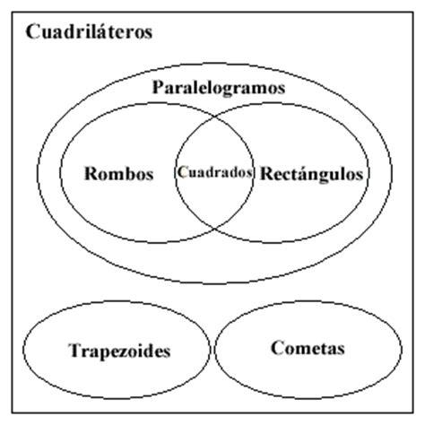 venn diagram for quadrilaterals index of hotmath help topics quadrilaterals