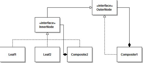visitor pattern antipattern java composite pattern with custom operations in leaf